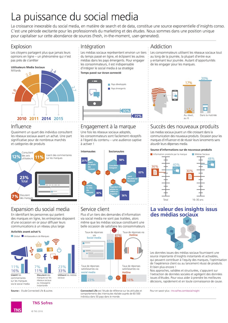 Infographie TNS Sofres social media